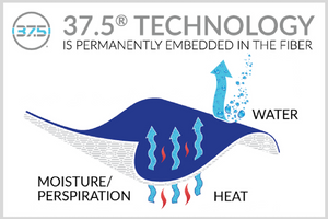 Diagram of 37.5® Technology waterproof breathable fabric, 2.5-layer membrane. Exothermic to remove  humidity, sweat and heat from inside to keep dry hair styled in the shower.
