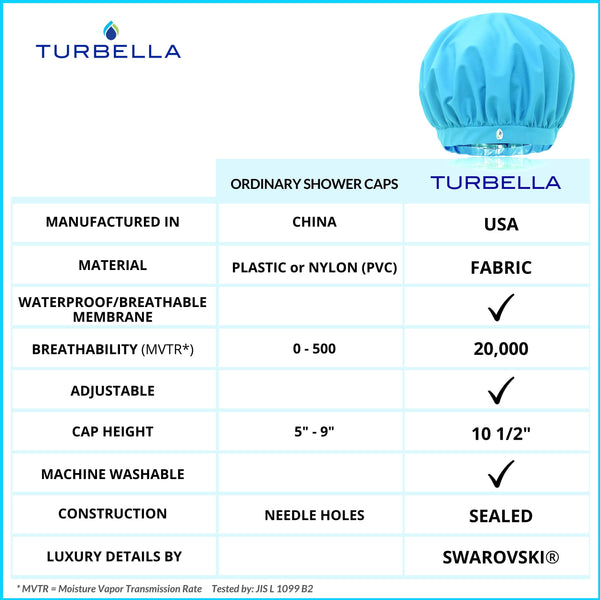 compare top shower caps Turbella reviews 2019 2020