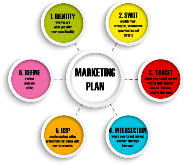 Internet Marketing Plan (Beginners) Gig