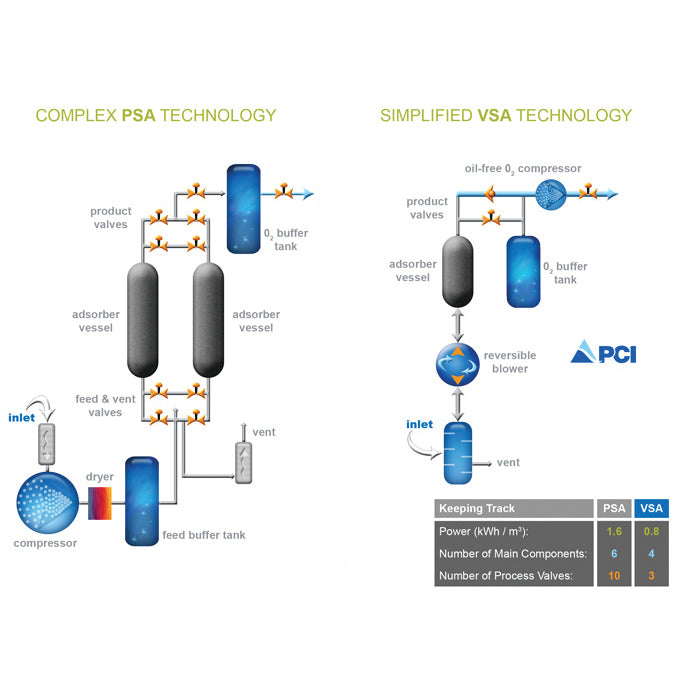 PCI Deployable Oxygen Concentration Systems