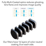 Lens Filters for DJI Mavic 2 Pro Camera Lens Set, Multi Coated Filters Pack Accessories (3 Pack) ND4, ND8, ND16, Updated: Fits Gimbal Cover - F/Stop Labs