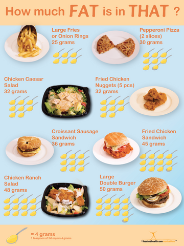 How Much Fat Is In That? Fat Awareness Poster - Nutrition Education Store