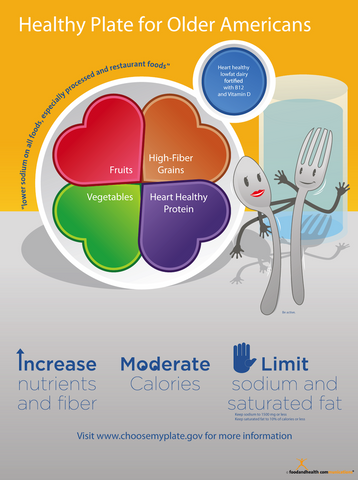 Healthy MyPlate for Older Americans Poster - Nutrition Education Store