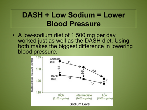 4 Lessons to Lower Blood Pressure PowerPoint Program - Nutrition Education Store