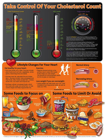 About Your Cholesterol Poster - Chart to Understand All the Terms and How to Improve Them - Nutrition Education Store