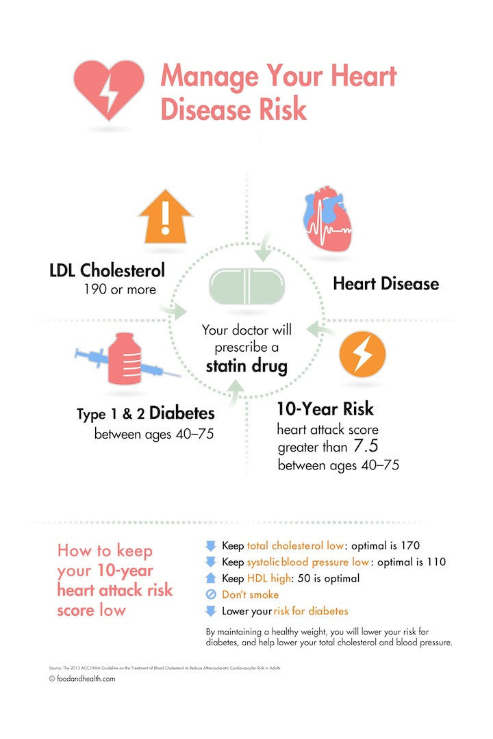 "Heart Disease Risk Poster - Guidelines from ACC AHA 12X18"" - Nutrition Education Store"