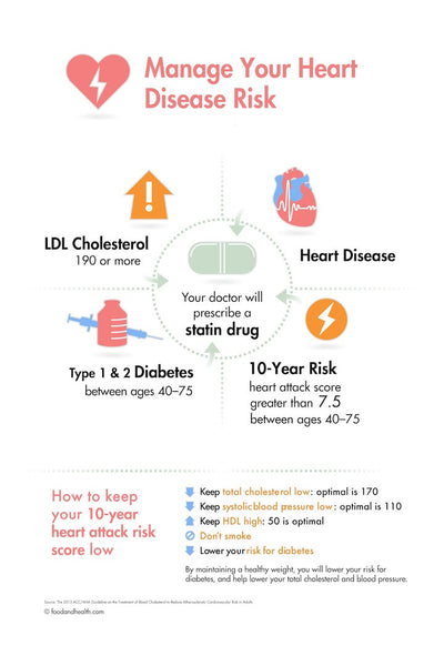 Heart Disease Risk Poster - Guidelines from ACC AHA 12X18""
