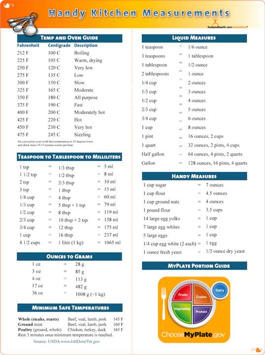 Handy Kitchen Measurements Poster
