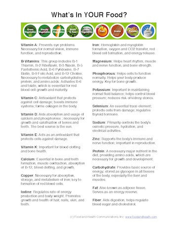 Eat Your Vitamins Poster - Vitamin and Mineral Chart Poster - Nutrition Education Store