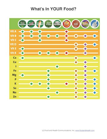 Eat Your Vitamins Poster - Vitamin and Mineral Chart Poster