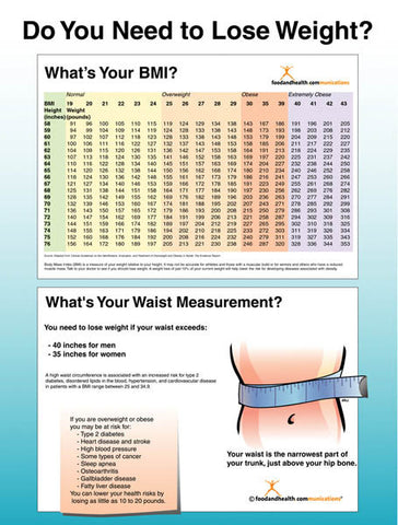 Do You Need To Lose Weight? Poster