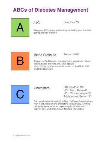 Diabetes Poster Manage ABC - Nutrition Education Store
