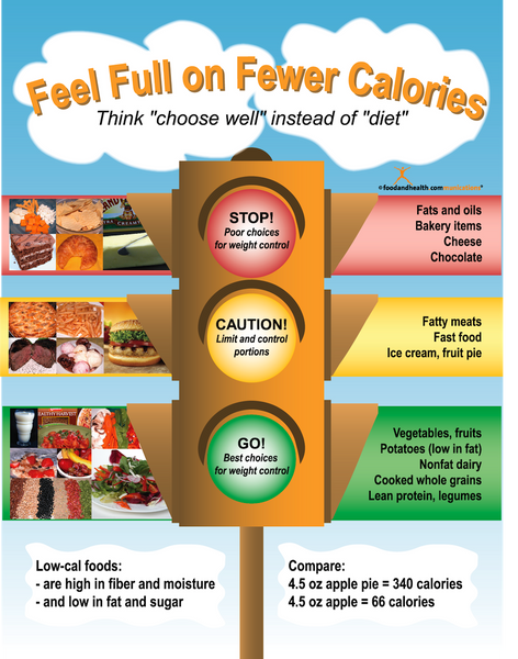 Feel Full on Fewer Calories: Think Choose Right, Not Diet Poster - Nutrition Education Store