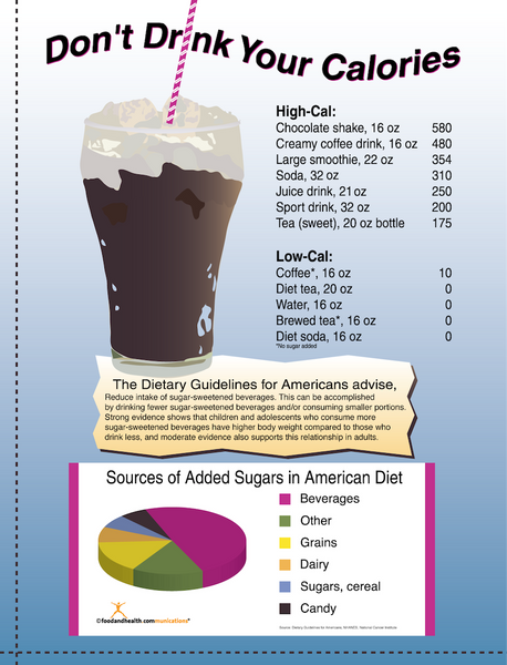 Don't Drink Your Calories Beverage Poster - Nutrition Education Store