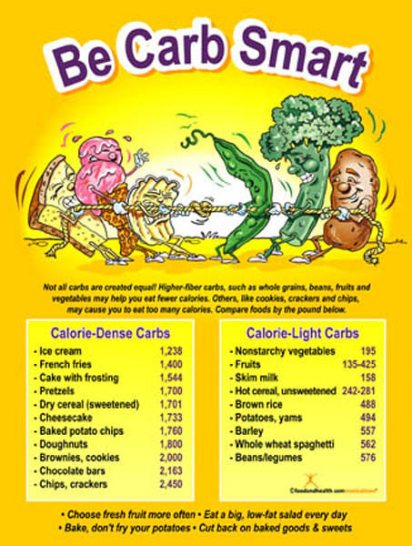 Be Carb Smart Poster - Nutrition Education Store