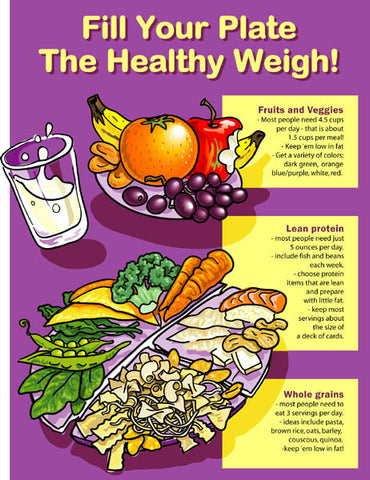 Healthy Plate Poster - Nutrition Education Store