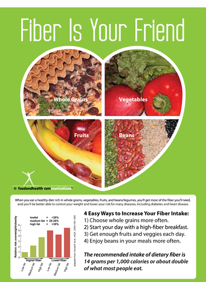 Fiber Is Your Friend Poster - Nutrition Education Store