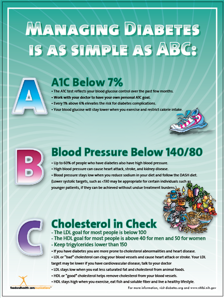 Diabetes Poster Manage ABC