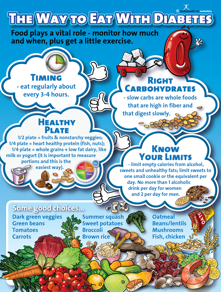 The Way To Eat With Diabetes Poster on Myplate Nutrition Guide