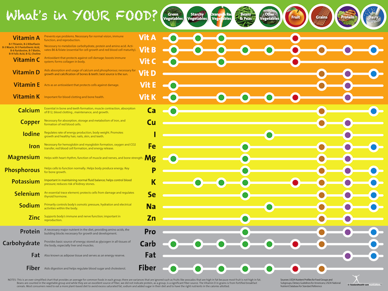 Eat Your Vitamins Poster Vitamin And Mineral Chart Poster 16 99 Nutrition Education Store