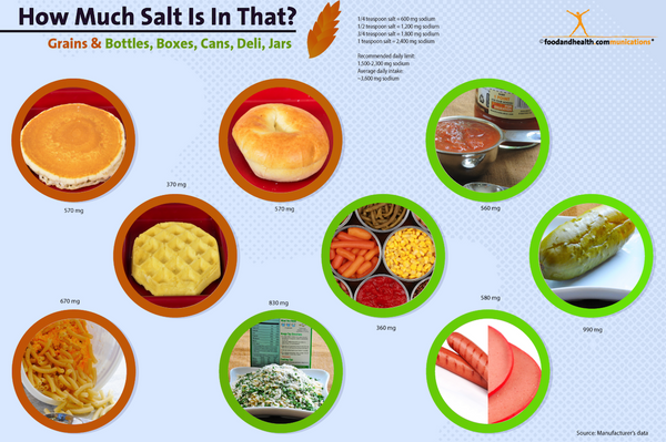 How Much Salt Is In That? Grains Poster 12x18 - Nutrition Education Store