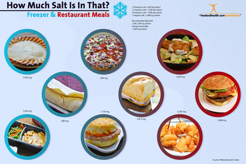 How Much Salt Is In That? Freezer and Restaurant Meals Poster 12x18 - Nutrition Education Store
