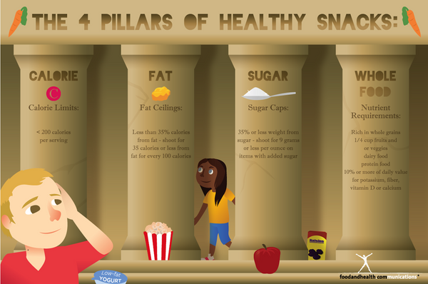 Healthy Snacks Poster 12x18 - Nutrition Education Store