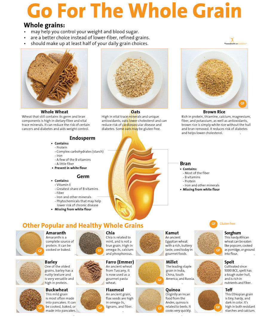 Go For the Whole Grain Poster - 3+