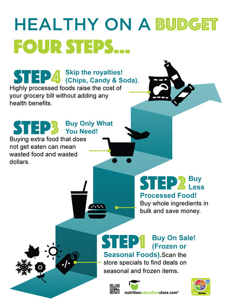 "Healthy On A Budget - 4 Steps - 18x24"" Laminated Poster"