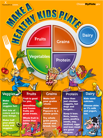 My Plate Kids Poster - Nutrition Education Store
