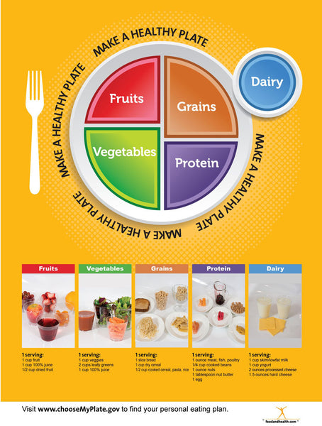 "My Plate Photo Poster 18x24"" - MyPlate Poster - My Plate Poster - Nutrition Education Store"