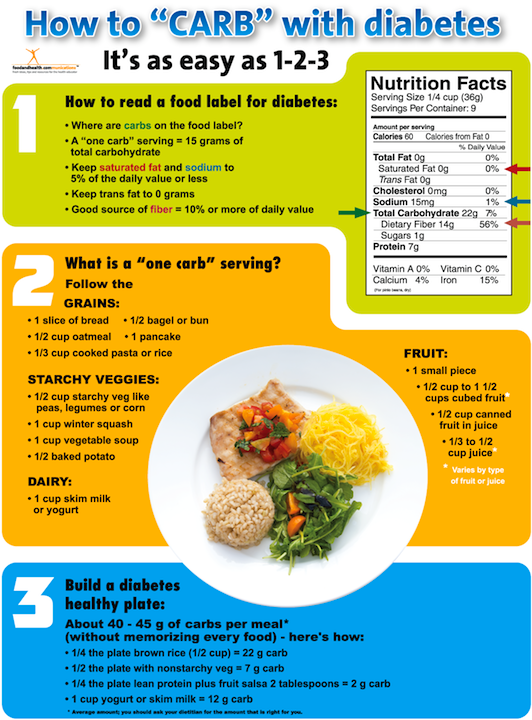 Diabetes Poster How to Carb | $ 16.99 | Nutrition