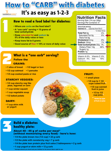 Diabetes Poster How to Carb - Nutrition Education Store