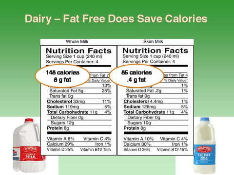 Food Label Lab: Dissecting the Truth About Food Labels