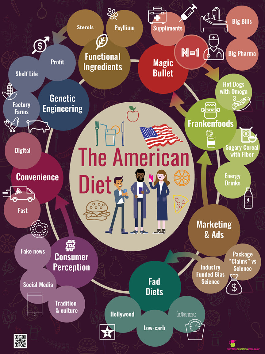 The American Diet Poster - Nutrition Education Store