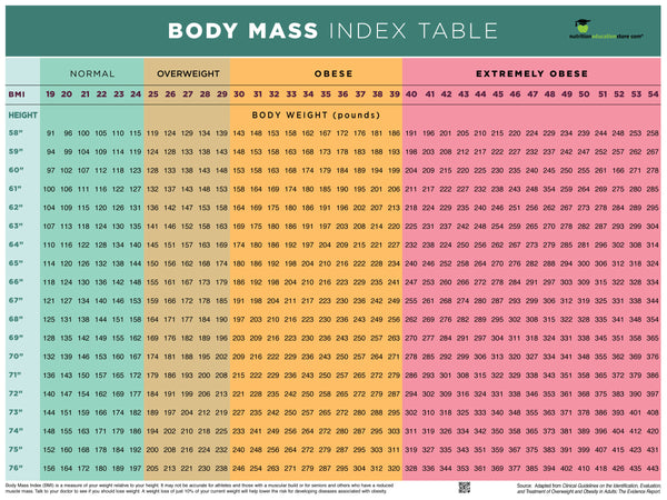"BMI Poster - BMI Chart Poster - Body Mass Index Poster - 12"" x 18"" Exam Room Poster - Laminated"