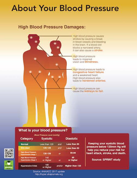 Blood Pressure Color Handout Download - Nutrition Education Store