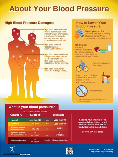 Exam Room Blood Pressure Poster 12x18