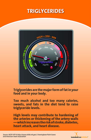 Cholesterol Flip Chart - Table Top Flipchart - Nutrition Education Store