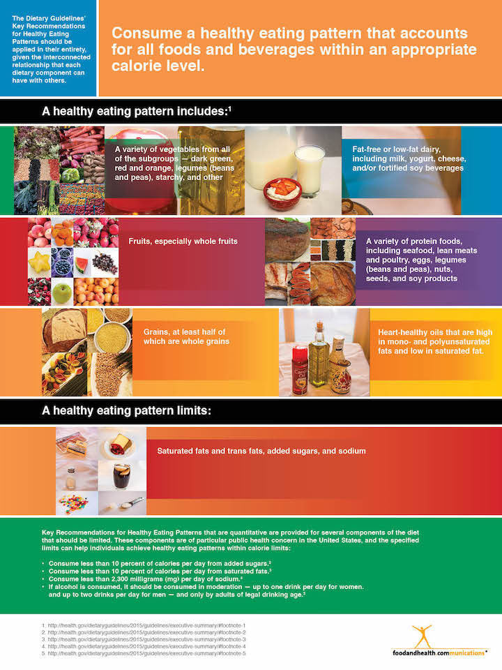 2015 Dietary Guidelines Poster - Nutrition Poster - Nutrition Education Store
