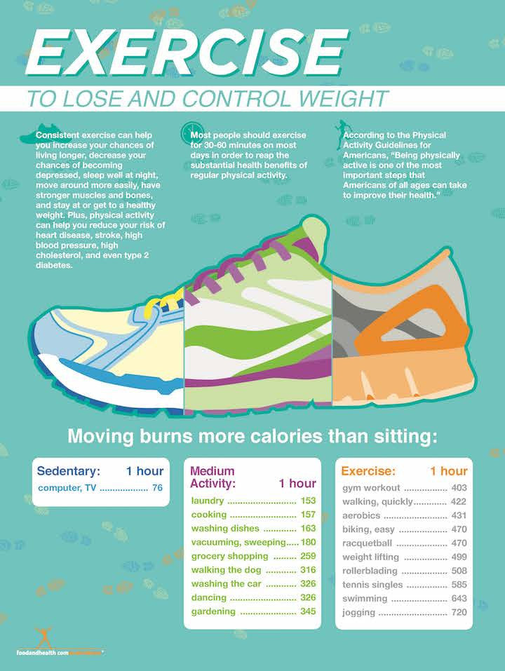 Exercise Poster - Exercise to Lose and Control Weight Poster - Nutrition Education Store
