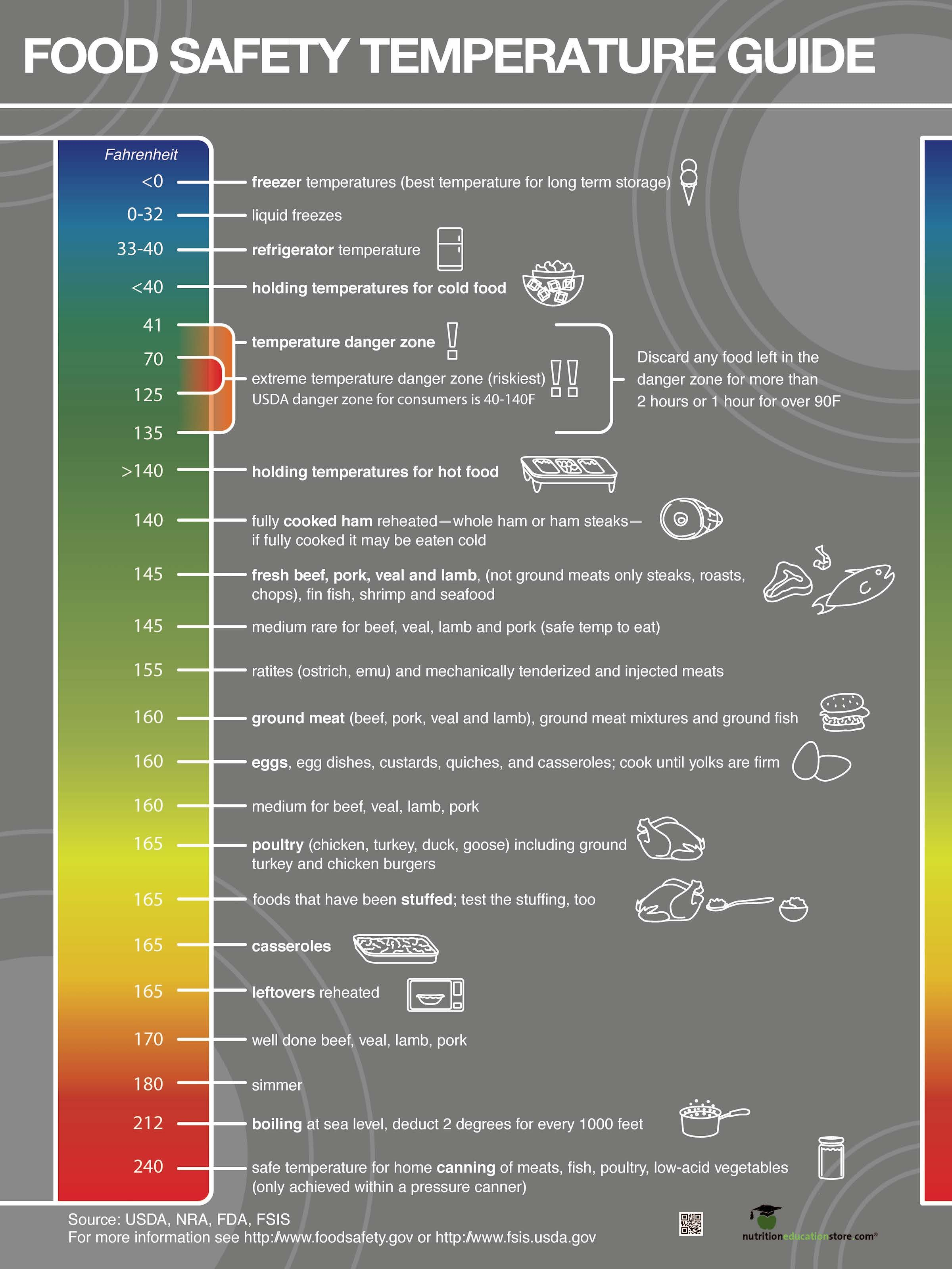 Food Safety Temperatures Poster - Nutrition Education Store
