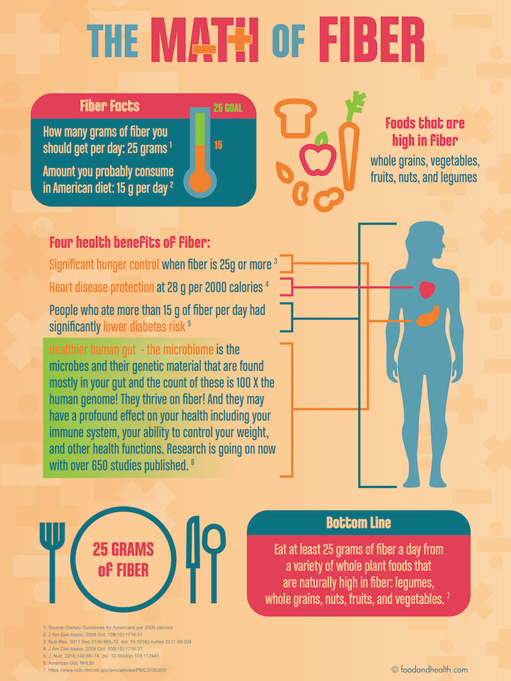 """The Math of Fiber Poster - 18"""" x 24"""" Laminated Poster - Nutrition Poster - Nutrition Education Store"""