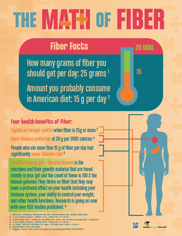 Math of Fiber Tearpad - Fiber Handouts - Nutrition Education Store