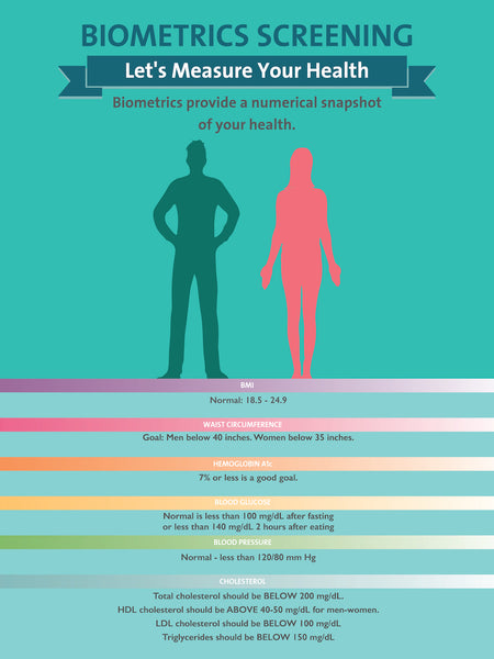 "Measuring Your Biometrics - 18"" x 24"" Poster - Health Poster"
