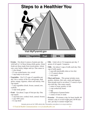 My Pyramid Poster MyPyramid - Nutrition Education Store