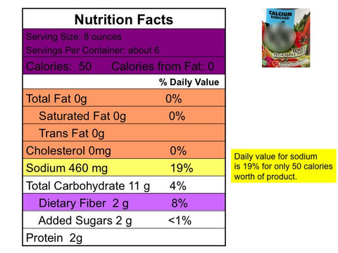 The Label Says - Nutrition Facts Label Game with New Food Label and PowerPoint - DOWNLOAD - Nutrition Education Store
