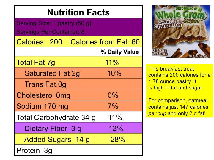 the label says nutrition facts label game with new food label and