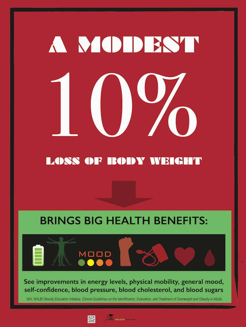 "Ten Percent 10% Weight Loss Brings Health Benefits Poster - Weight Control Poster 18 x 24"" Laminated - Nutrition Education Store"