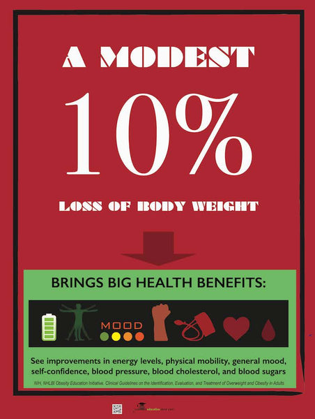 "Ten Percent 10% Weight Loss Brings Health Benefits Poster - Weight Control Poster 18 x 24"" Laminated"